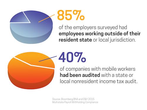 Employee Mobility Graph